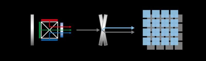 LCD LCoS DLP Şekil4