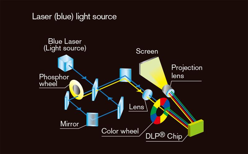 05 lazer ışık yolu 1DLP